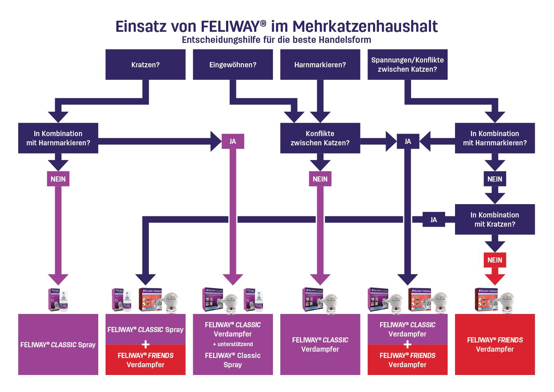 Entscheidungshilfe-Feliway